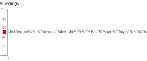 Bar Chart of OS Settings